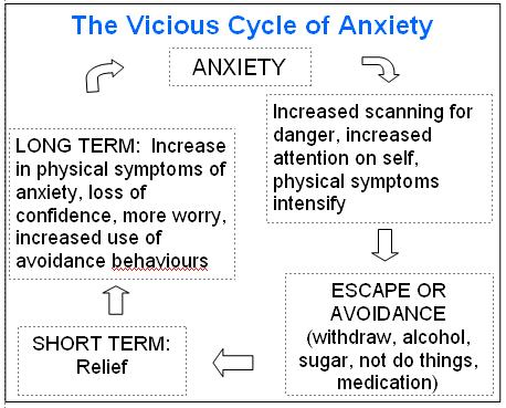 What's behind your anxiety?